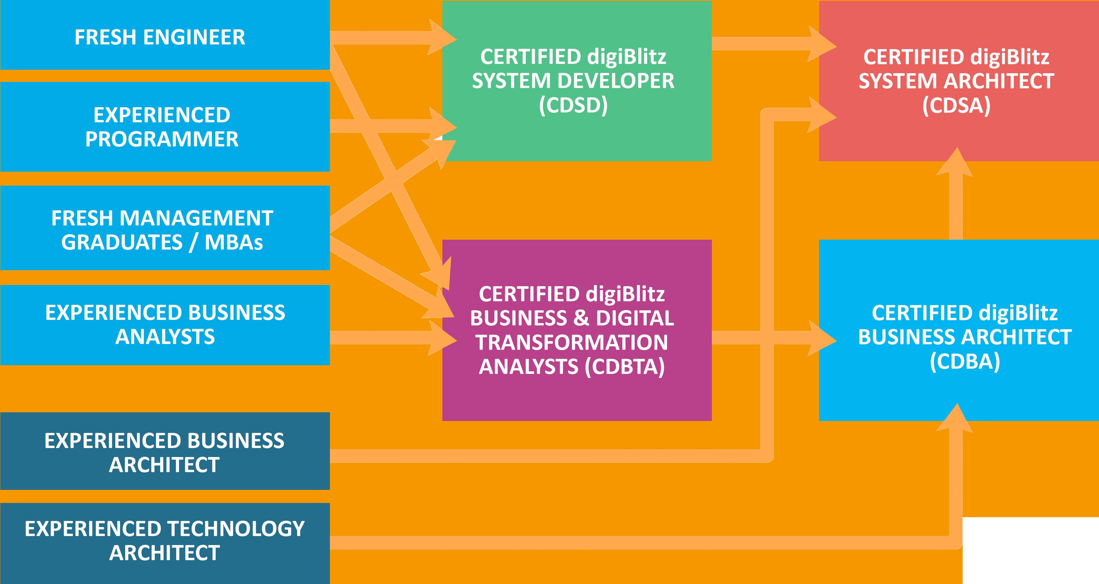 Digiblitz Iot Certification Programs Digiblitz
